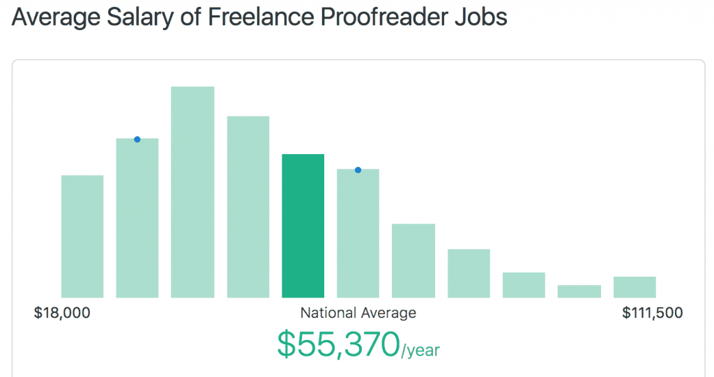 Freelance Proofreader Salary Average